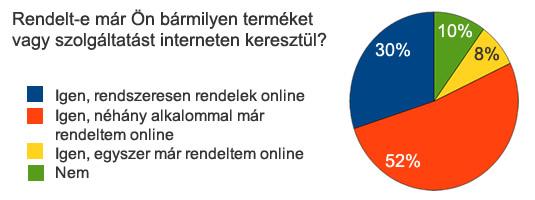 Folyamatosan növekszik az internetet használók, az interneten vásárlók száma.